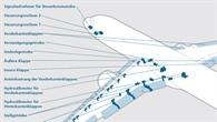"""Das Hochauftriebssystem des Airbus A320%2d232 """"D%2dATRA"""""""
