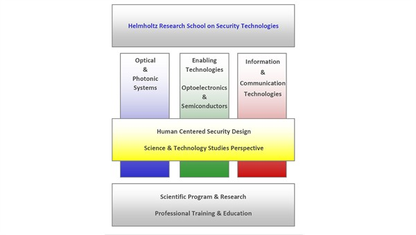 "Struktur der ""Helmholtz%2dResearch School on Security Technologies"""